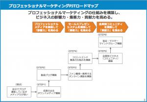 会員制ビジネスの作り方プロフェッショナルマーケティングPJTロードマップ
