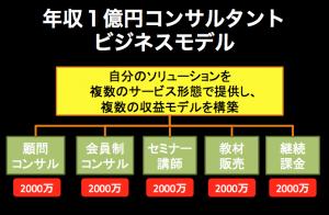 年収1億円コンサルタントビジネスモデル