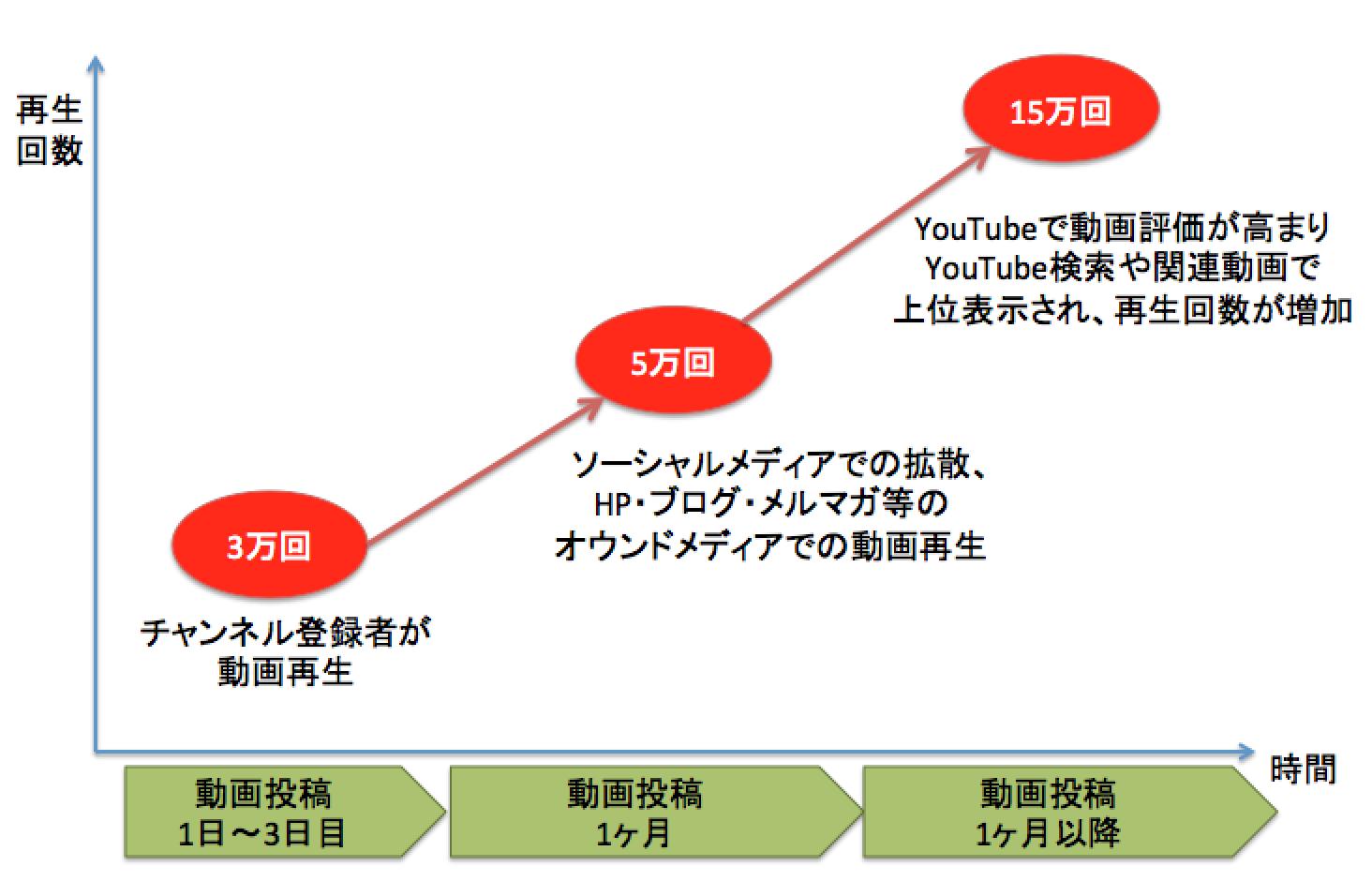 YouTubeチャンネル登録者5万人のユーチューバーの動画再生回数の推移