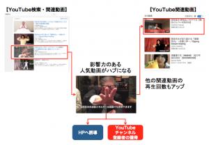 YouTubeを活用した集客の仕組みのビジネスモデルイメージ