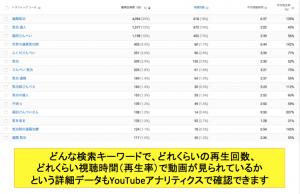 YouTubeアナリティクスを活用して検索キーワードを調べる