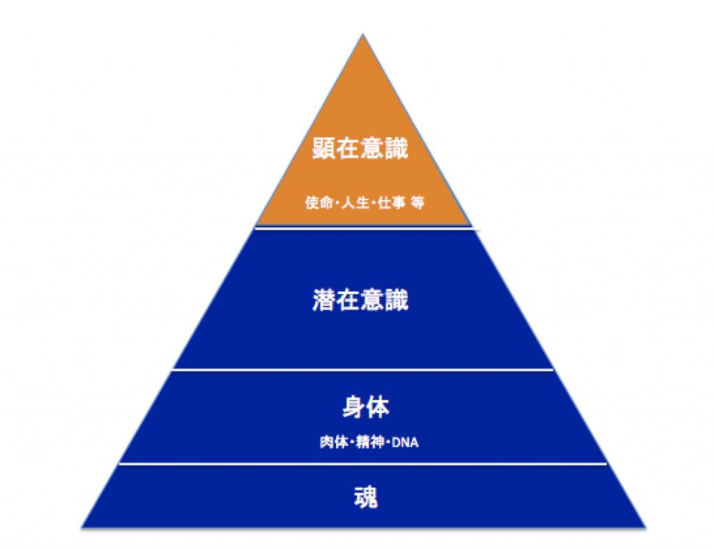 人間の本質構造