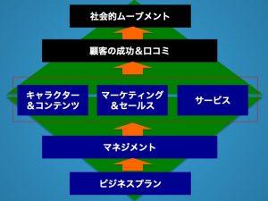プロフェッショナルビジネス成功のフレームワーク