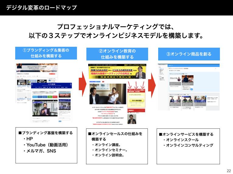 オンラインビジネス構築の3ステップ