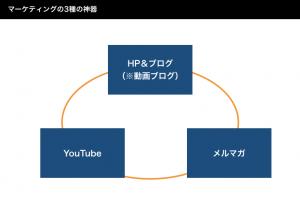 オンラインマーケティングの3種の神器