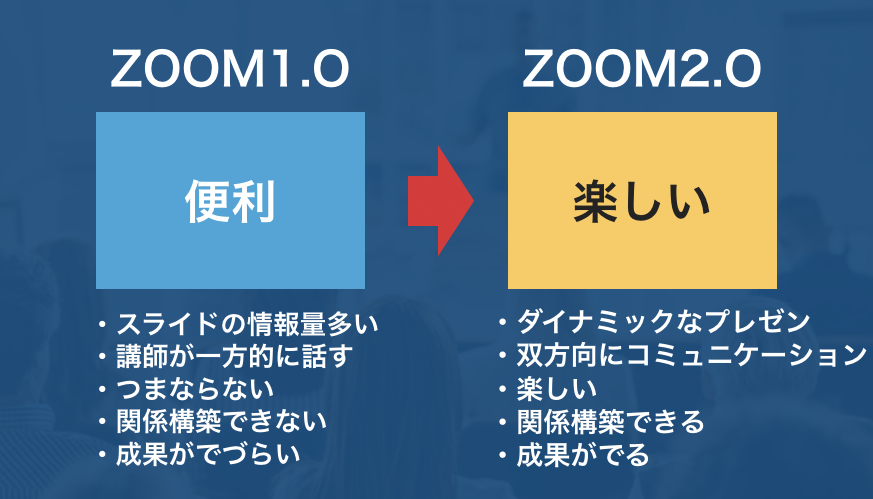 Zoom2.0