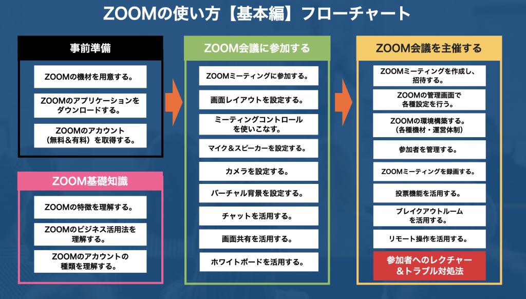 Zoomの使い方フローチャート