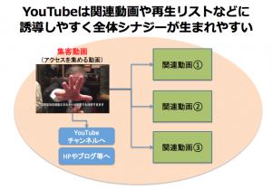 YouTubeは関連動画や再生リストなどに誘導しやすく全体シナジーが生まれやすい
