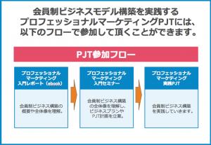 プロフェッショナルマーケティングPJT参加フロー
